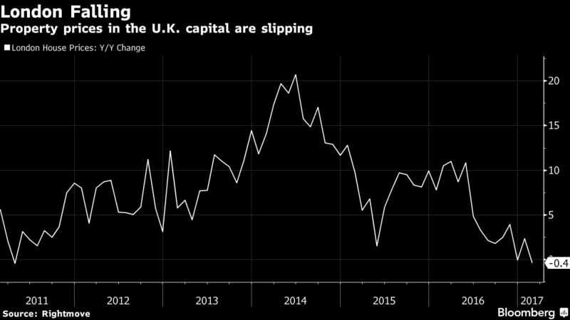 London price decline